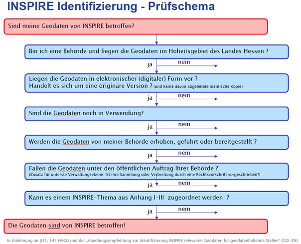 Schema_INSPIRE Identifizierung-Prüfschema