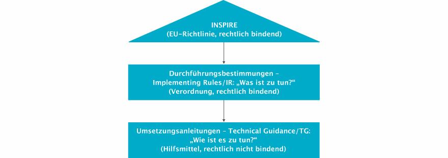 Schema_INSPIRE-Richtlinie